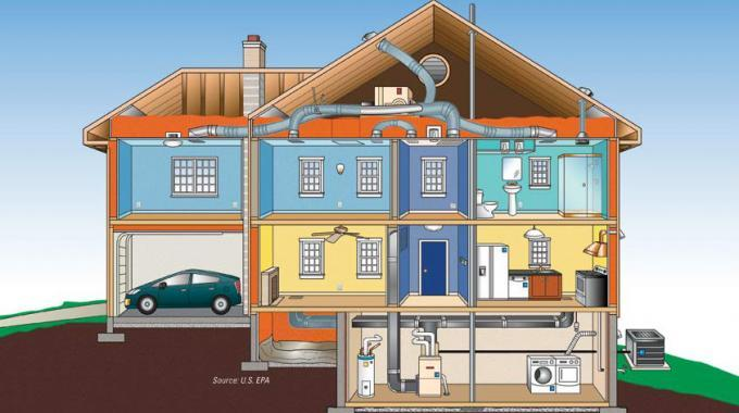 House as a System Using Home Performance