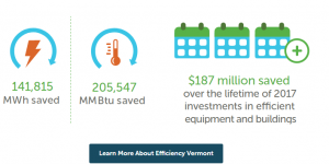 Graphic showing how much energy Vermont homeowners have saved through Efficiency Vermont